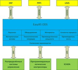 Tersys mes easy95 structure.jpg